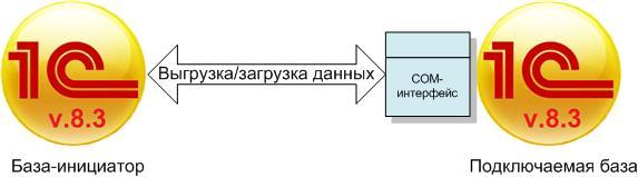 Обмен через COM