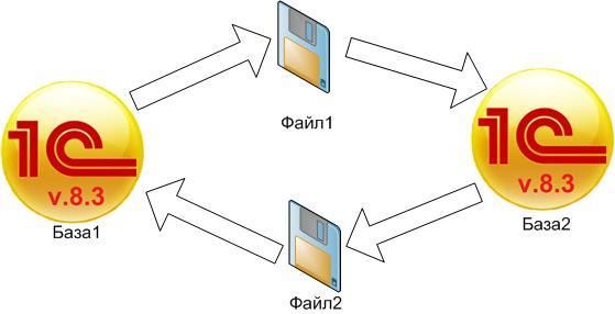 Двусторонний обмен через файл