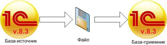 Односторонний обмен через файл