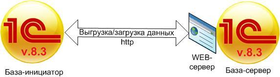 Обмен через WEB-сервисы