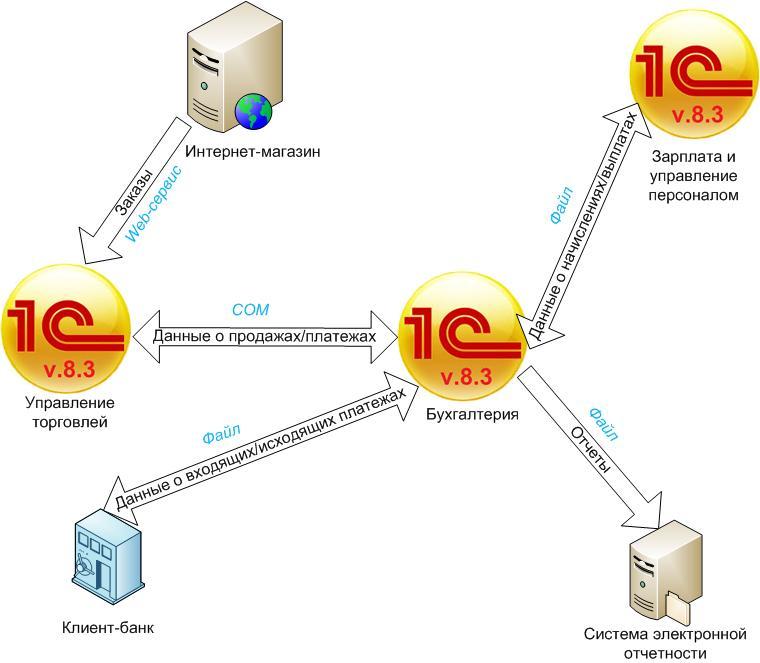 Пример интеграции систем на предприятии